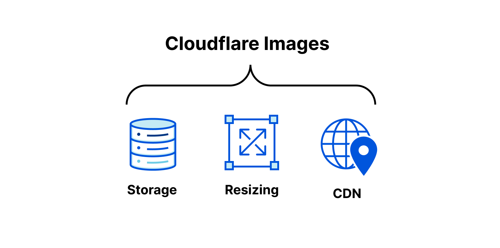 Announcing Cloudflare Images beta to simplify your image pipeline