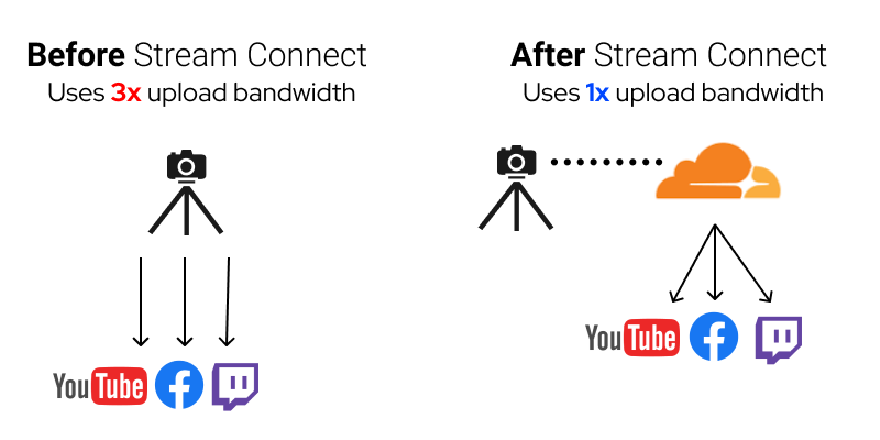 Live stream to multiple platforms with Stream Connect
