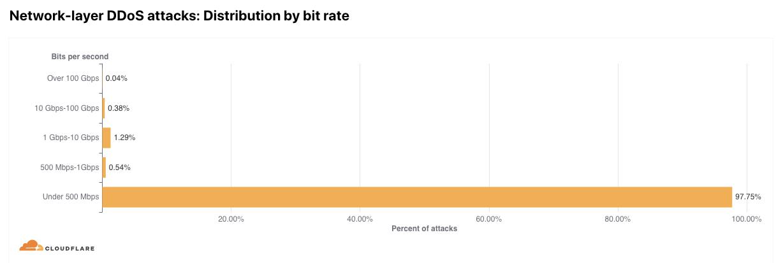 Entwicklung der DDoS-Bedrohungslandschaft im ersten Quartal 2021