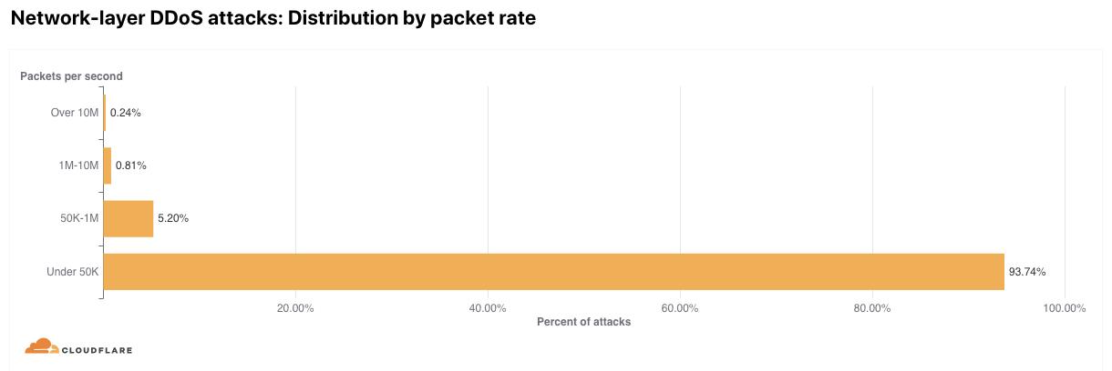 2021 年第一季 DDoS 攻擊趨勢