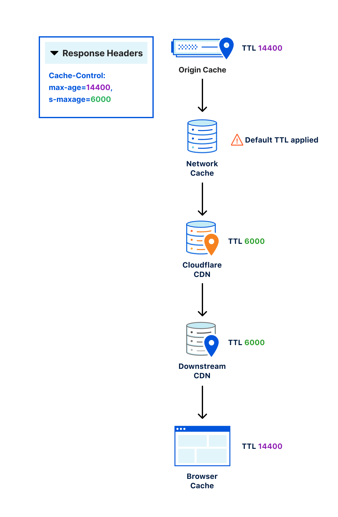 For example, a website may deploy a caching layer on the origin server itself, there might be a cache on the origin's network, the site might use one or more CDNs to cache content distributed throughout the Internet, and the visitor's browser might cache content as well. As the response returns from the origin, each of these layers must interpret the set Cache-Control directives. These layers, however, are not guaranteed to interpret Cache-Control in the same way, which can cause unexpected behavior and confusion.