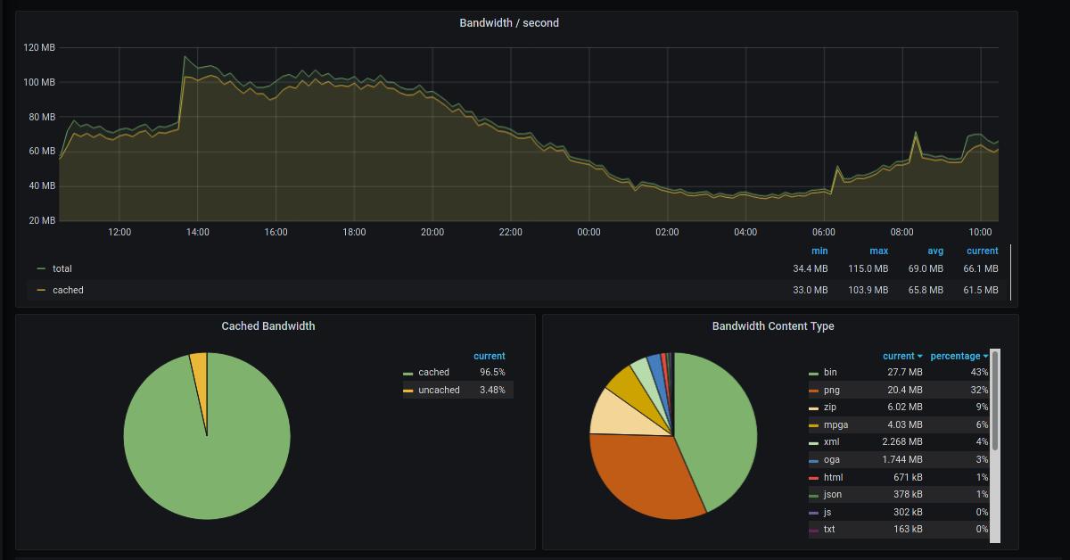 Improving your monitoring setup by integrating Cloudflare's analytics data into Prometheus and Grafana