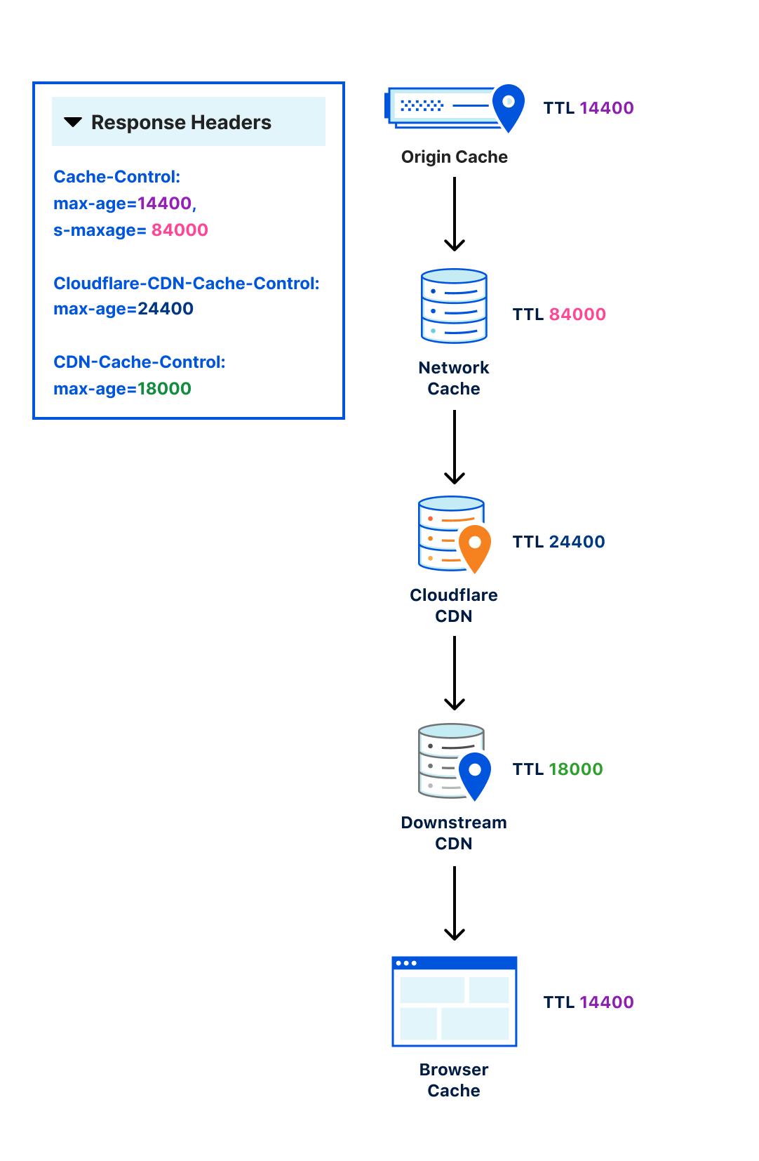 CDN-Cache-Control: Precision Control for your CDN(s)