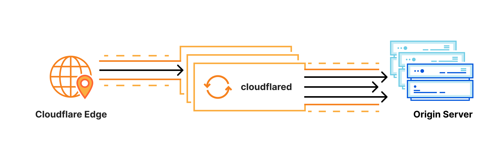 Highly available and highly scalable Cloudflare tunnels