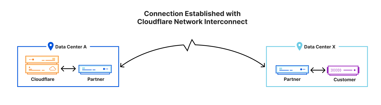 Interconnect Anywhere — Reach Cloudflare's network from 1,600+ locations