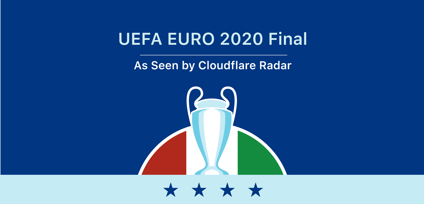 The UEFA EURO 2020 final as seen online by Cloudflare Radar