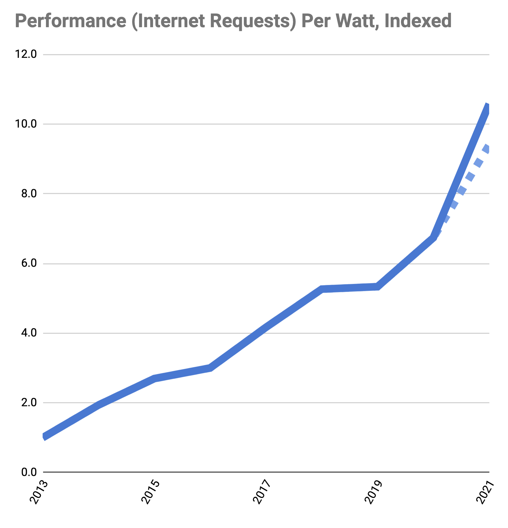 Designing Edge Servers with Arm CPUs to Deliver 57% More Performance Per Watt