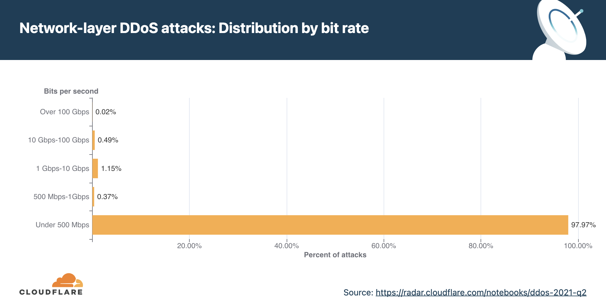 DDoS attack trends for 2021 Q2