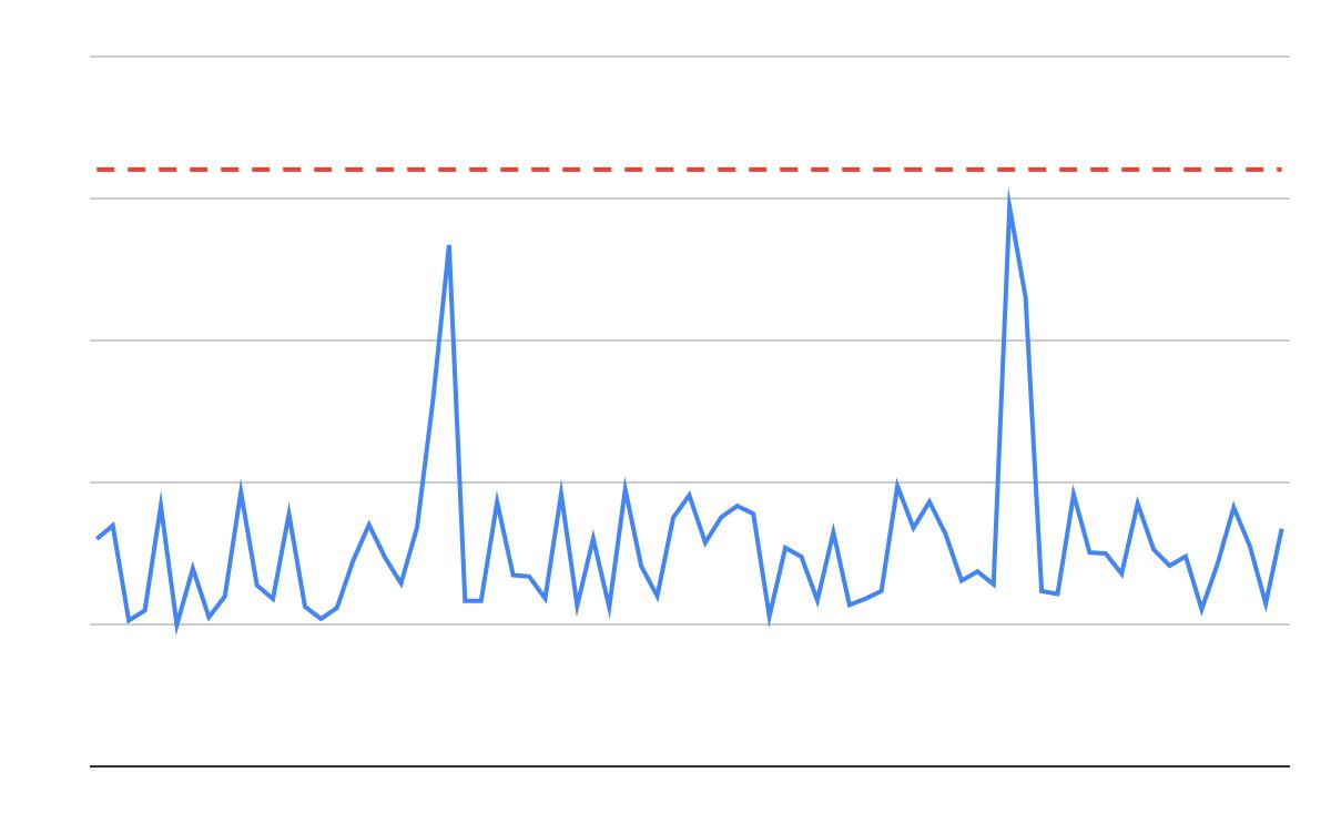 Smart(er) Origin Service Level Monitoring