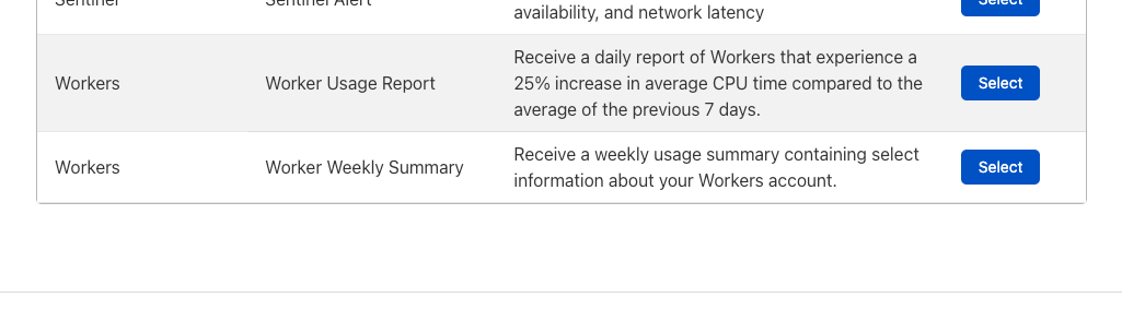 Introducing Workers Usage Notifications