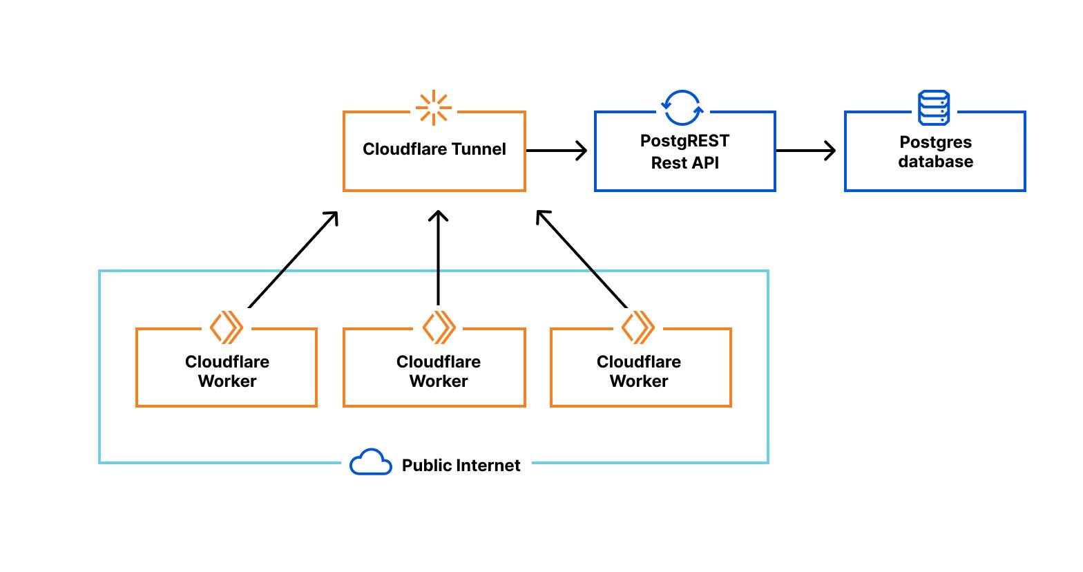 Модернизация знакомого подхода к REST API с помощью PostgreSQL и Cloudflare Workers