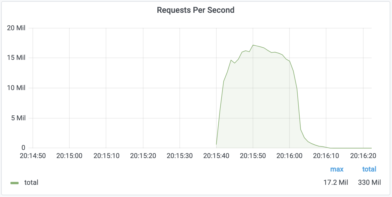 Graph of 17.2M rps attack