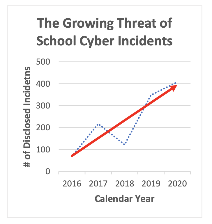 Cloudflare Helps K-12s Go Back to School