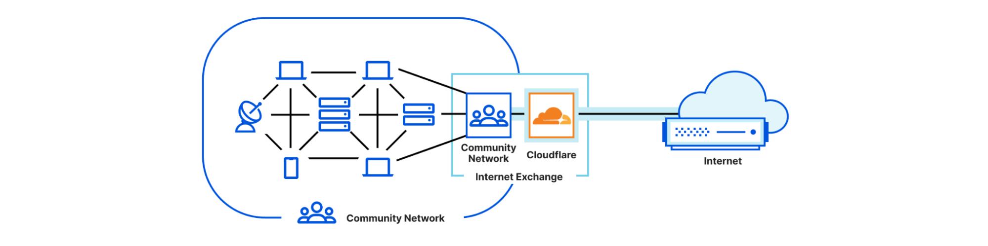 Colocation Community Network