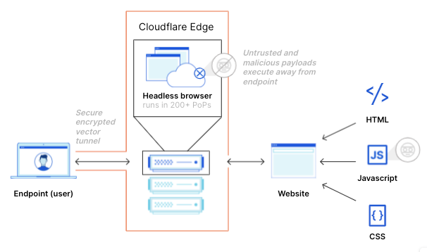 Контроль защиты данных с помощью Cloudflare Browser Isolation