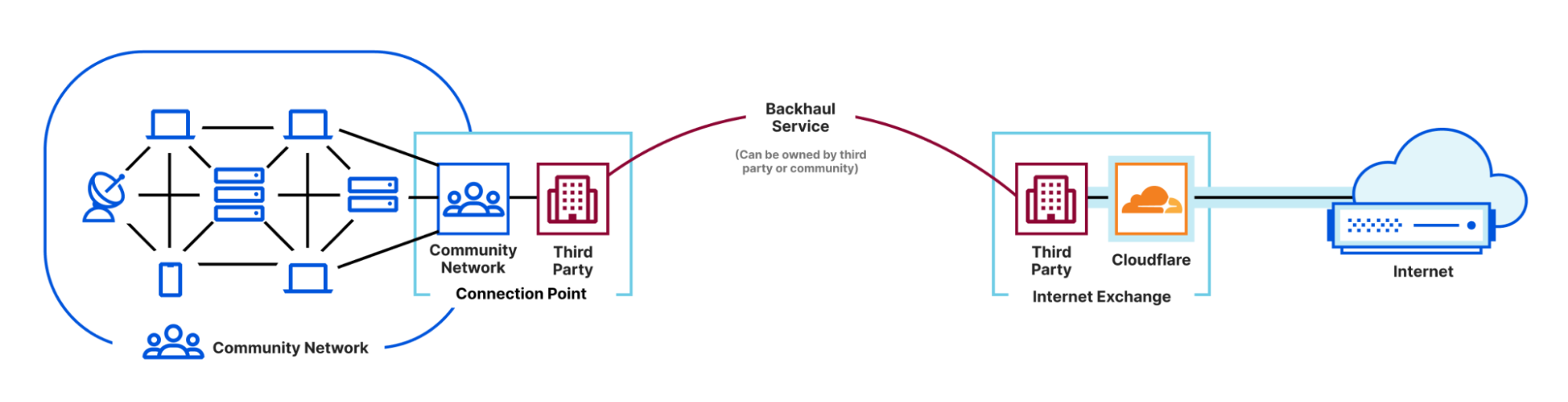 Conventional point-to-point backhaul