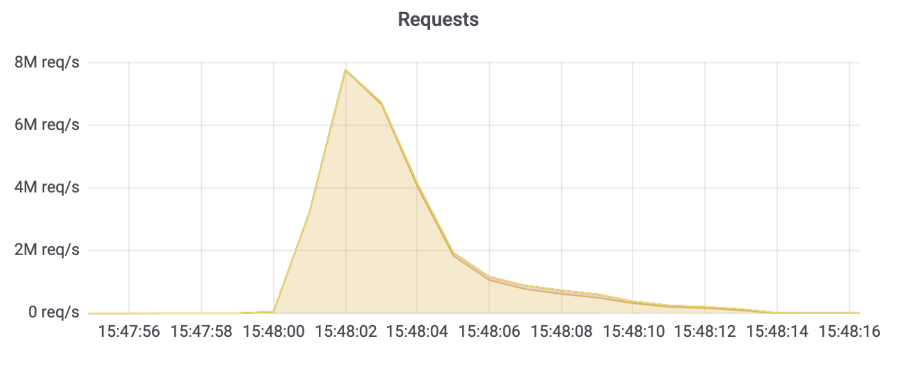 Graph of 8M rps attack