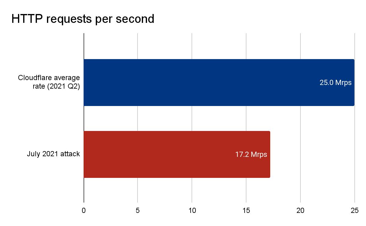 Comparison graph of Cloudflare's average request per second rate versus the DDoS attack