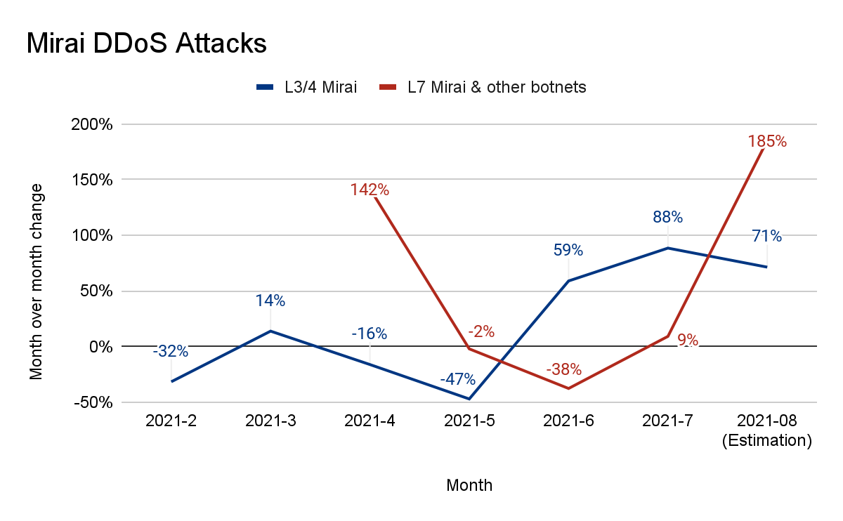 Graph of change in Mirai based DDoS attacks by month