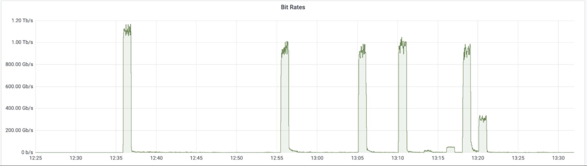 Graph of Mirai botnet attack peaking at 1.2 Tbps