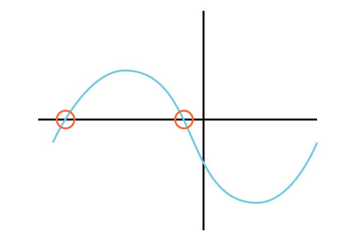En évaluant un polynôme, nous montrons que notre valeur mise en gage est égale à zéro.
