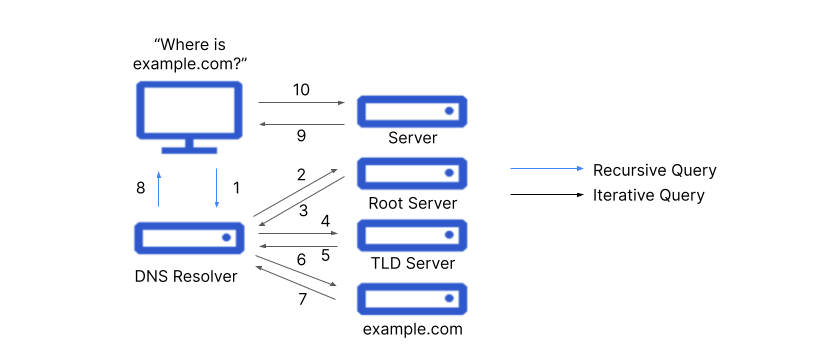 Figure 1. Complete DNS lookup and web page query