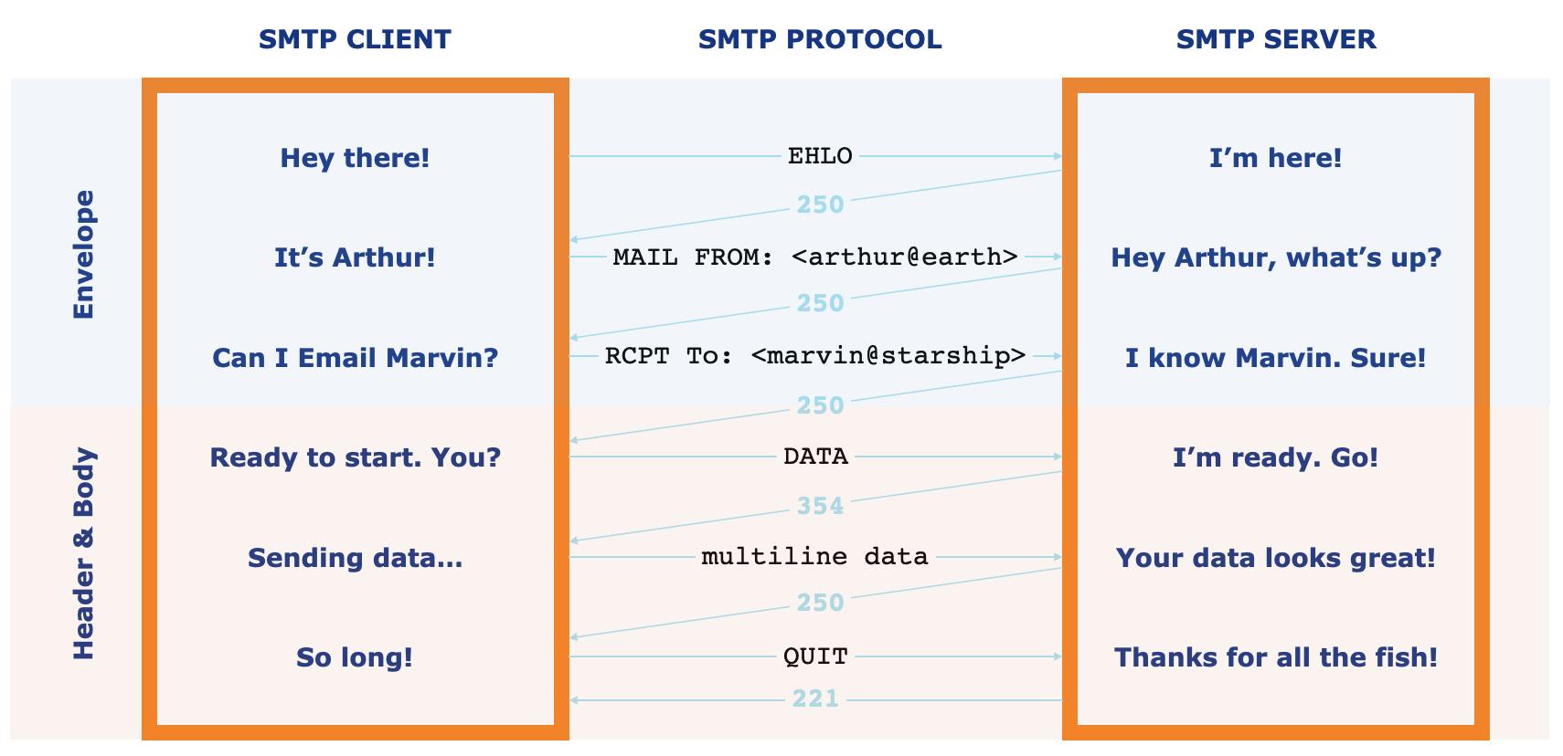 <代替テキスト:SMTPプロトコルの仕組みの概略図>
