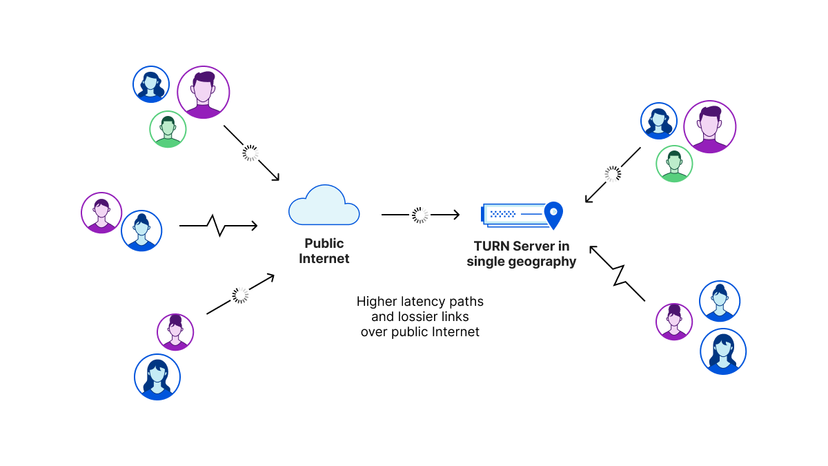 Real-Time Communications at Scale