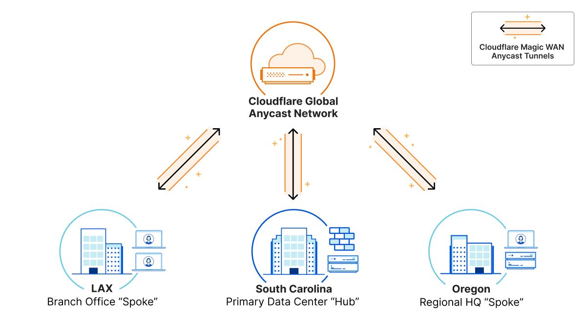 Magic makes your network faster