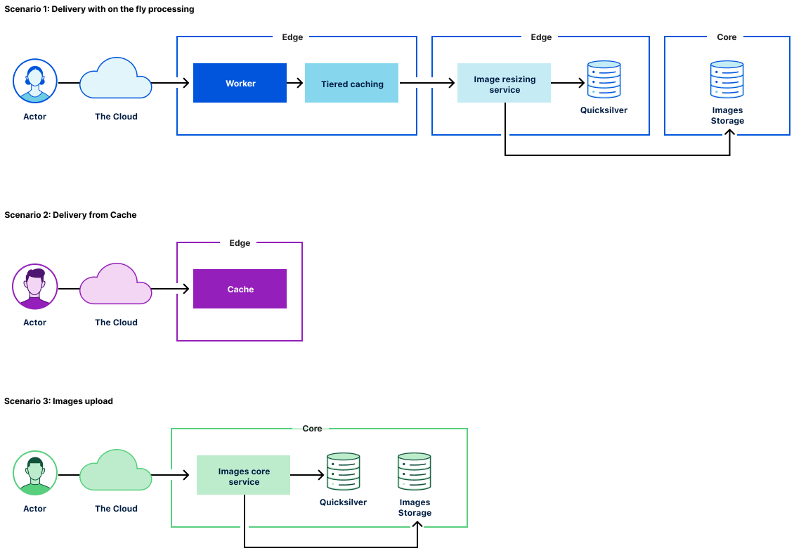 Building Cloudflare Images in Rust and Cloudflare Workers