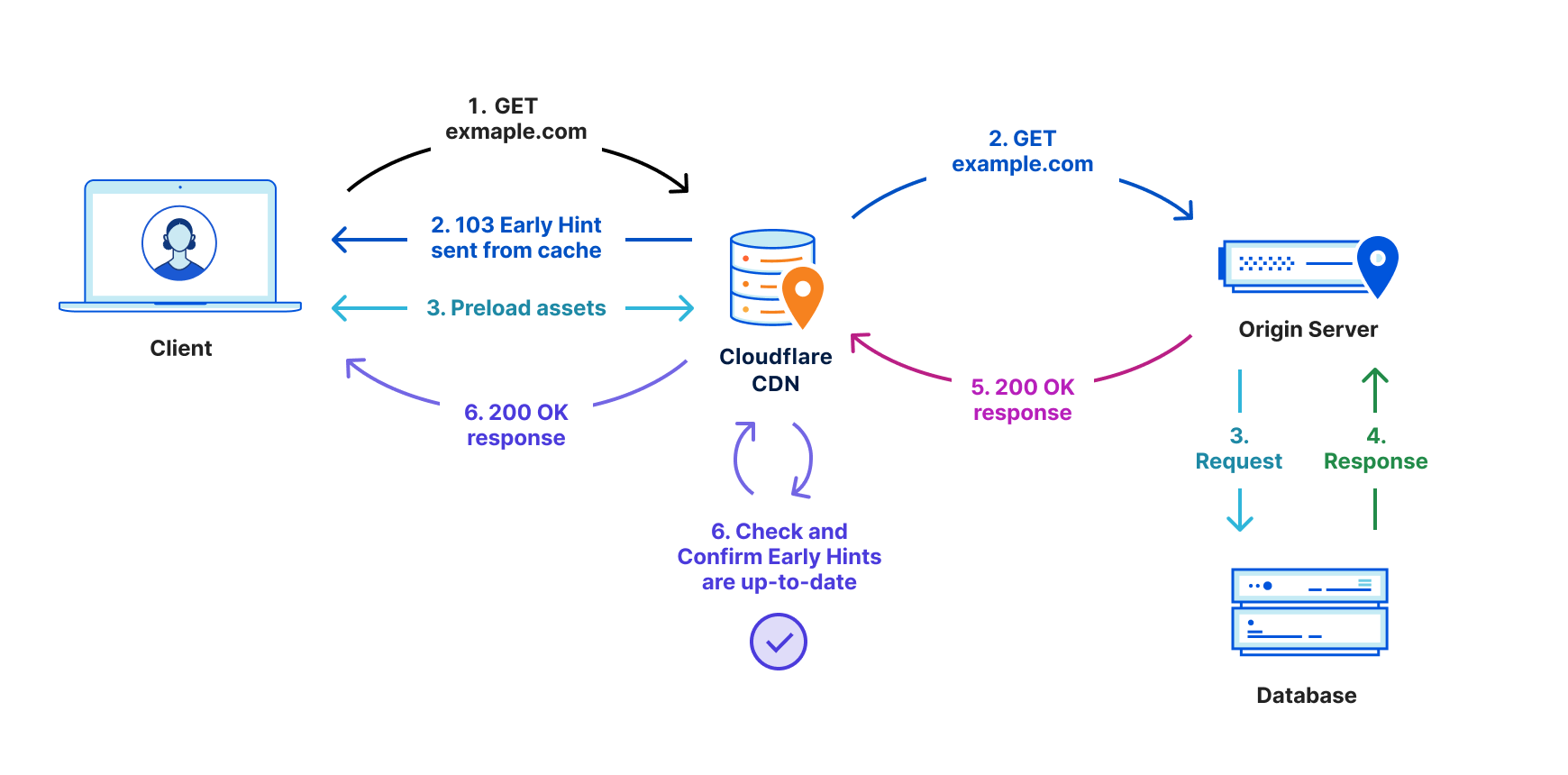 Early Hints: How Cloudflare Can Improve Website Load Times by 30%