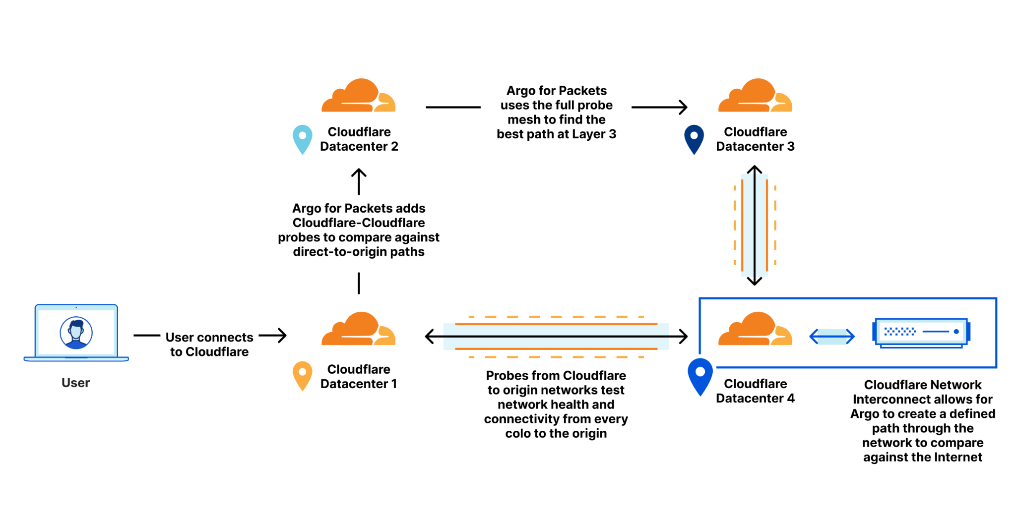 Argo 2.0: Smart Routing Learns New Tricks