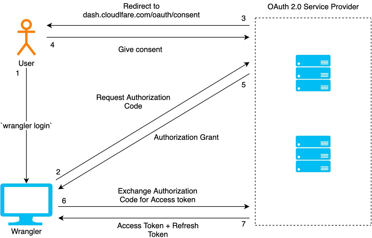 Bringing OAuth 2.0 to Wrangler