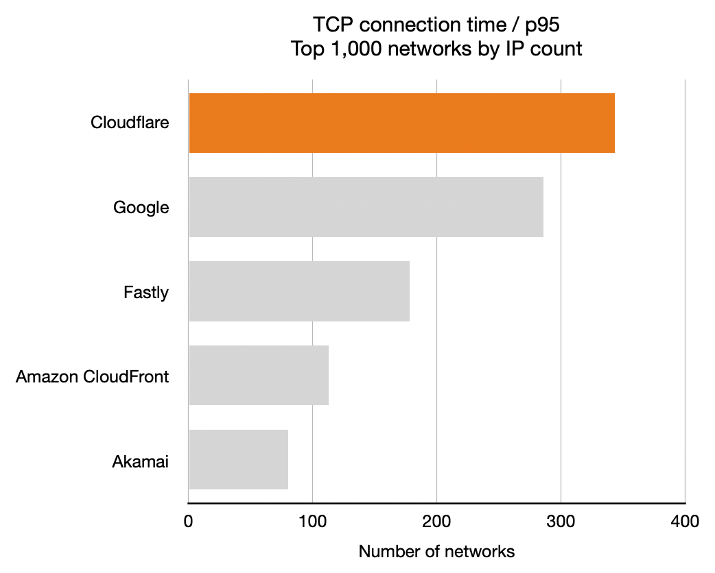 Benchmarking Edge Network Performance: Akamai, Cloudflare, AWS CloudFront, Fastly, and Google