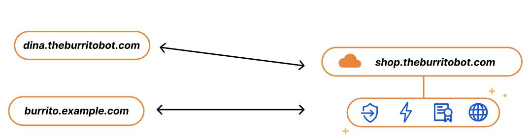 Introducing: Custom Hostname Analytics