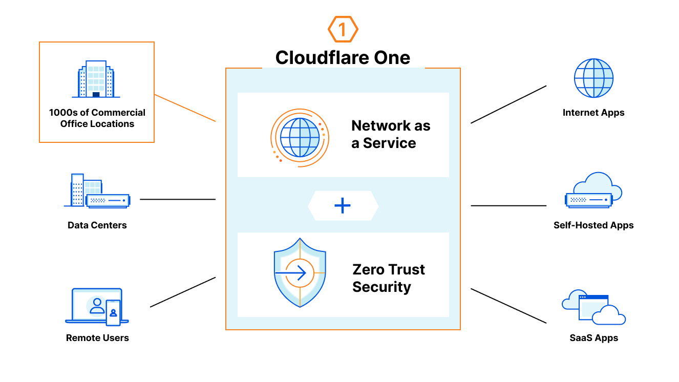 Cloudflare for Offices