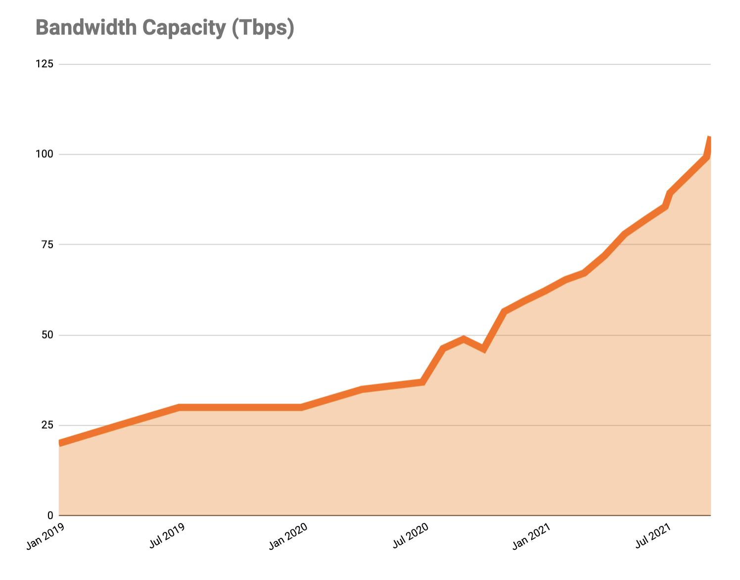 Cloudflare Passes 250 Cities, Triples External Network Capacity, 8x-es Backbone