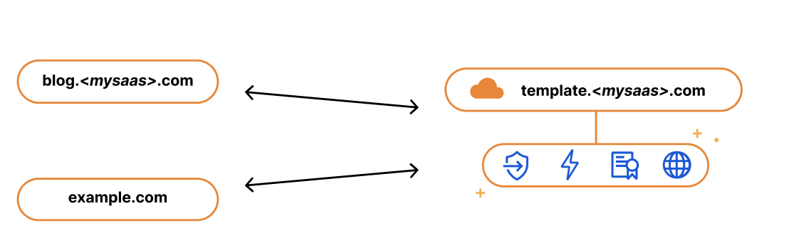 What's new with Cloudflare for SaaS?