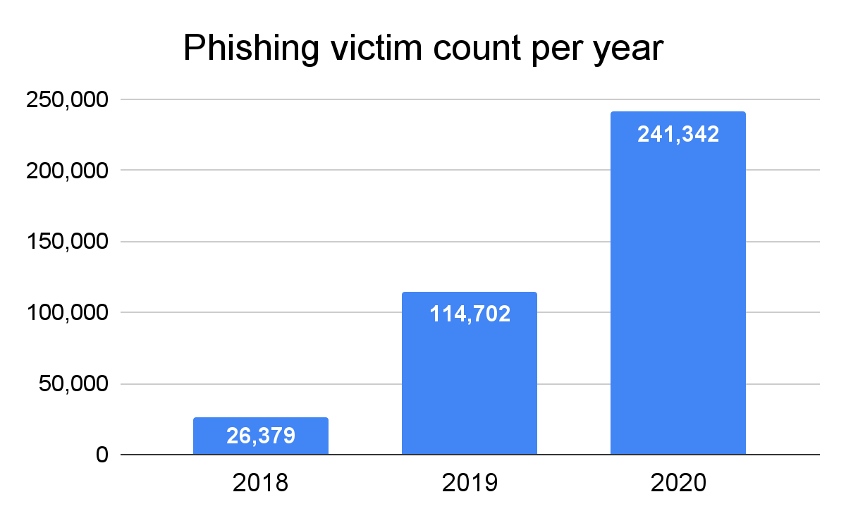 Tackling Email Spoofing and Phishing
