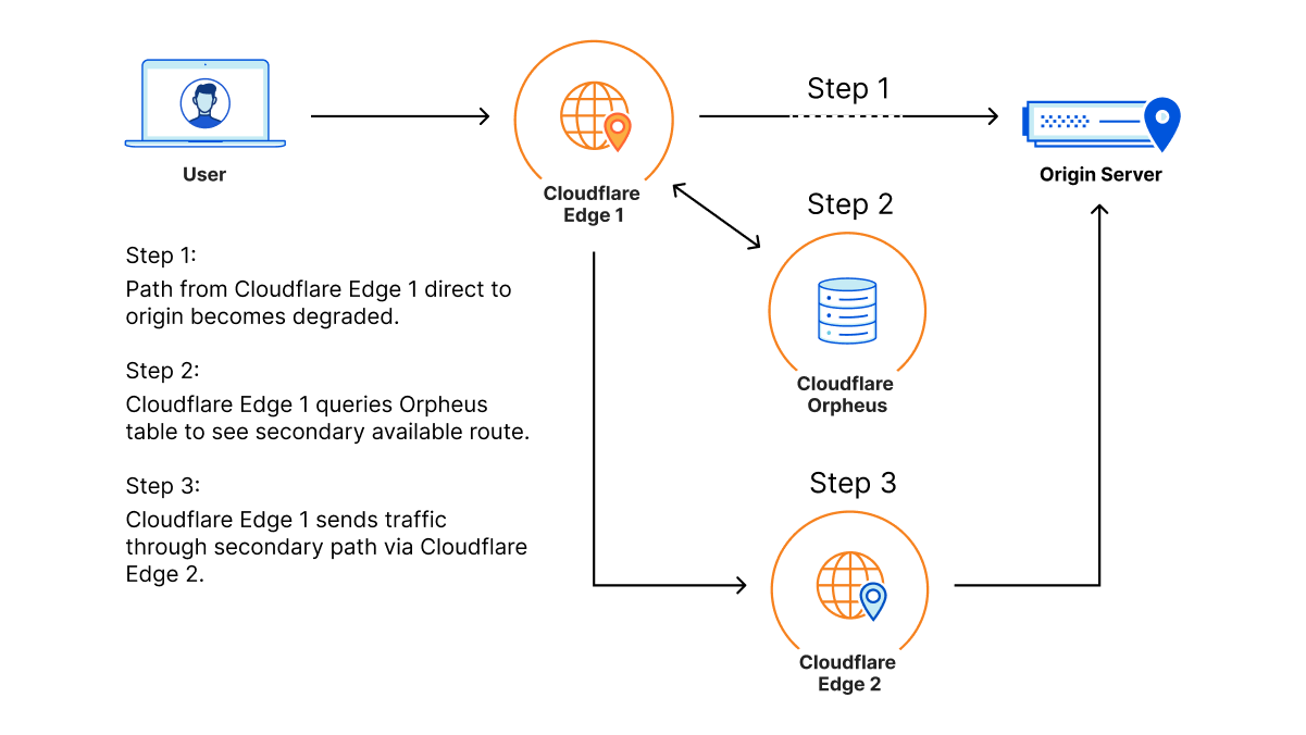 Improving Origin Performance for Everyone with Orpheus and Tiered Cache