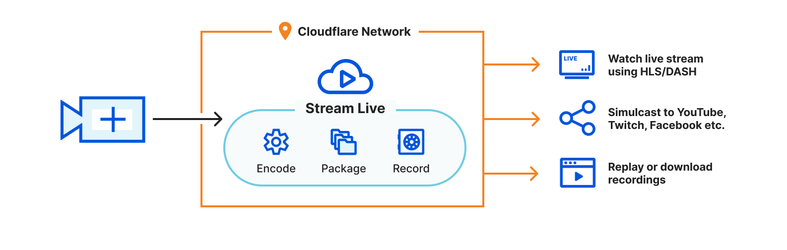 Serverless Live Streaming with Cloudflare Stream