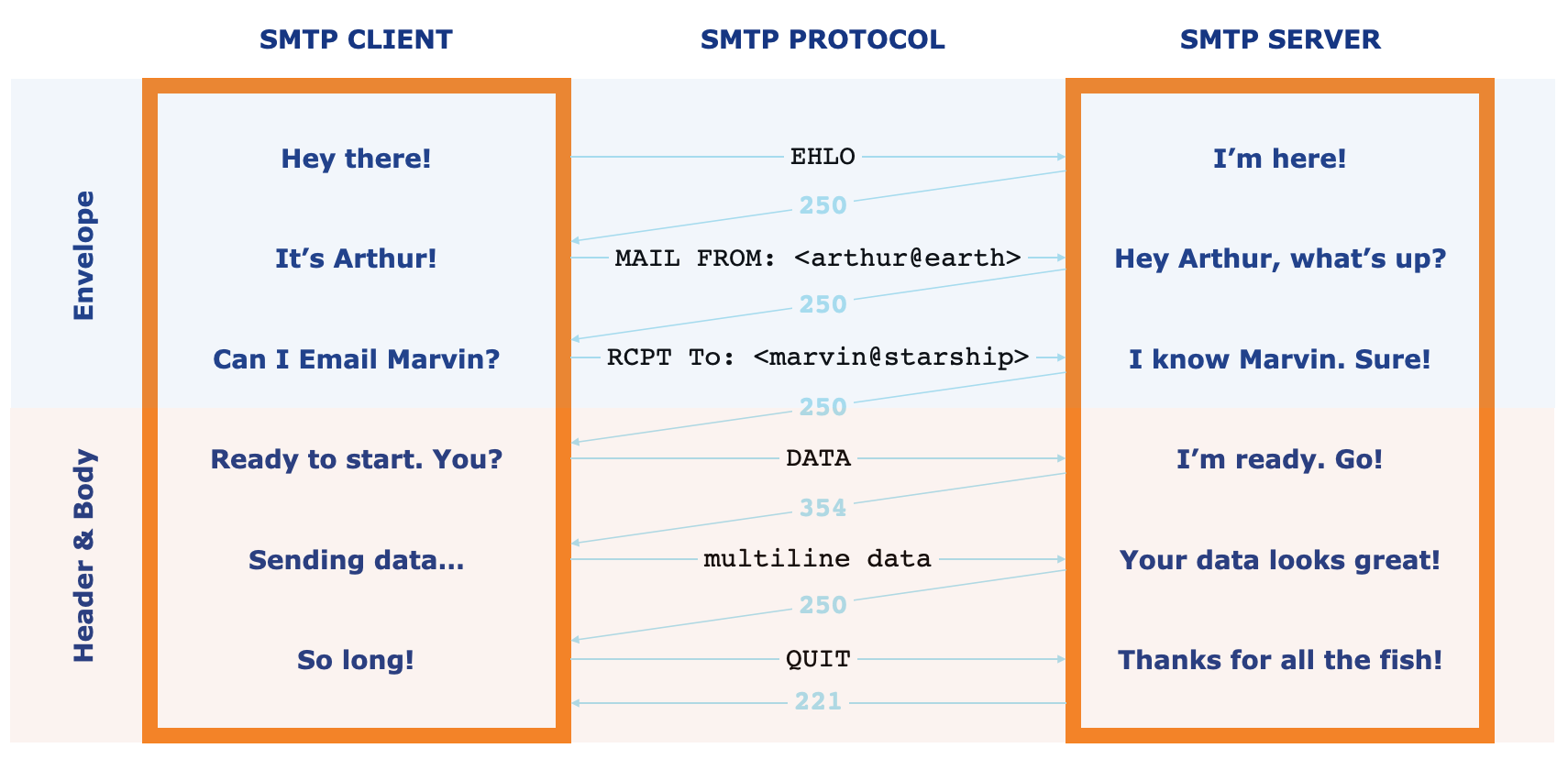 Simplified diagram of how the SMTP protocol works