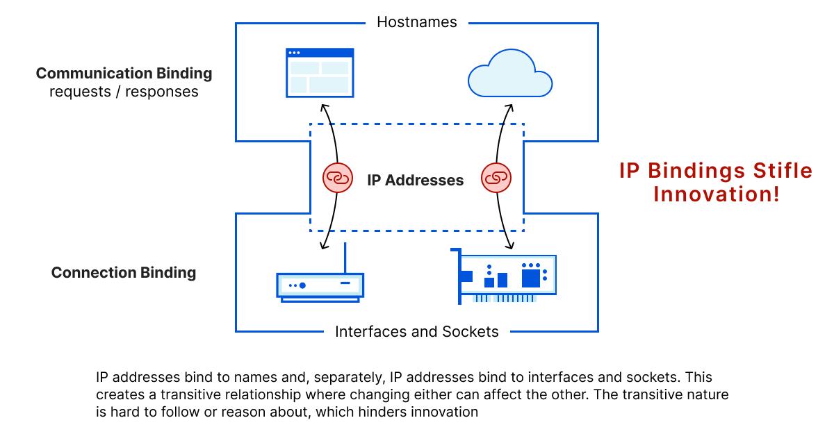 IP-Beschränkungen wirken innovationshemmend