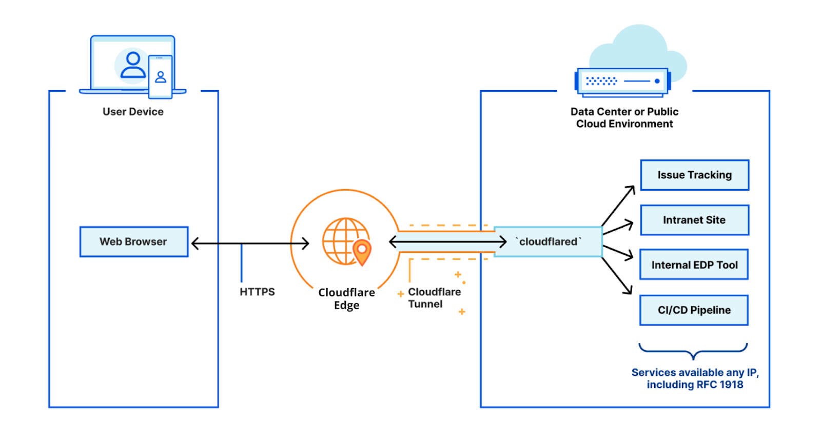 Getting Cloudflare Tunnels to connect to the Cloudflare Network with QUIC