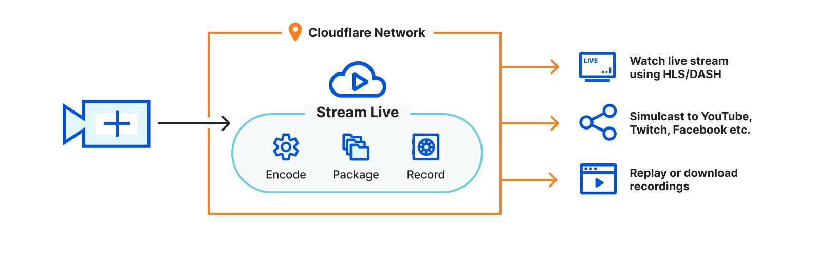 通过 Cloudflare Stream 实现无服务器实时串流