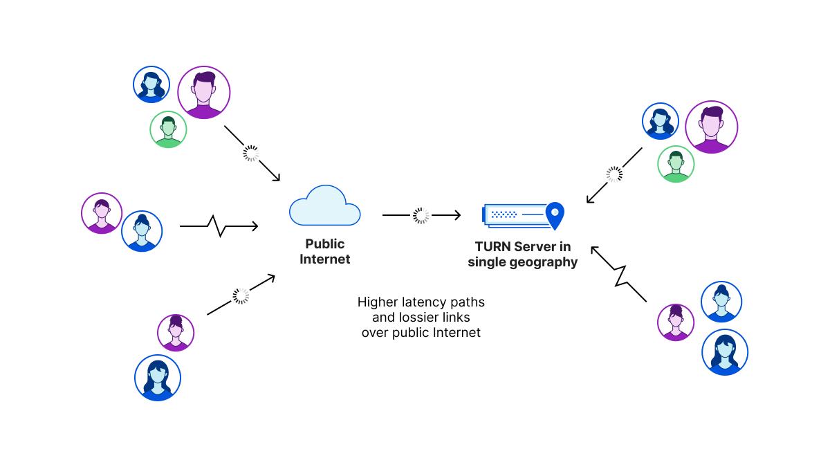 使用者嘗試通過集中式基礎結構,利用 WebRTC 在公共網際網路上啟動媒體工作階段。