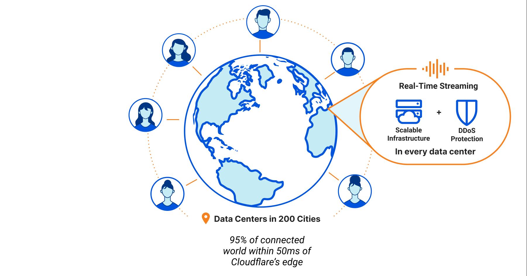 用户通过 Cloudflare 的分布式全球边缘网络进行连接。