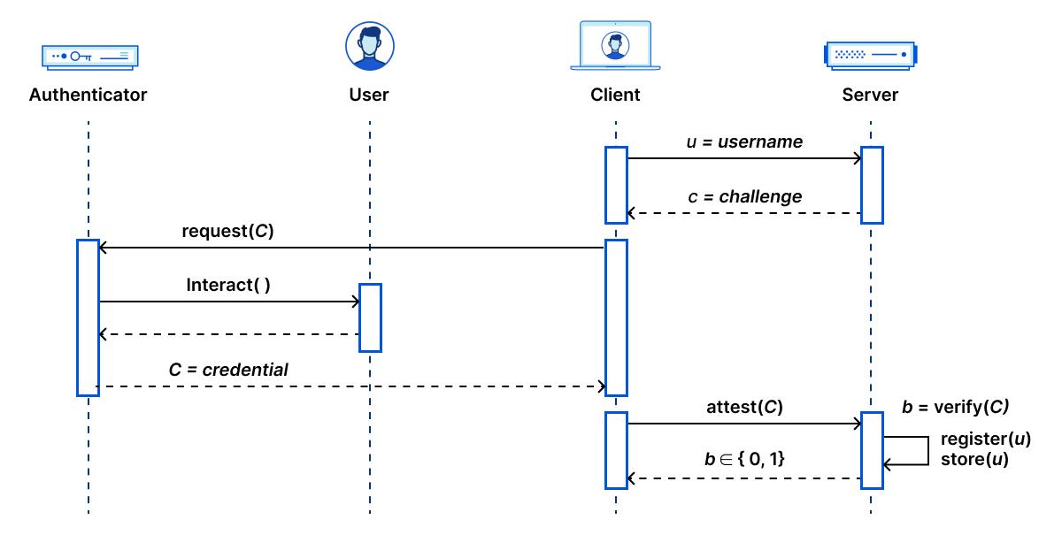 der Nutzer-Workflow von CAP]