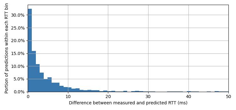 """Look, Ma, no probes!"" — Characterizing CDNs' latencies with passive measurement"