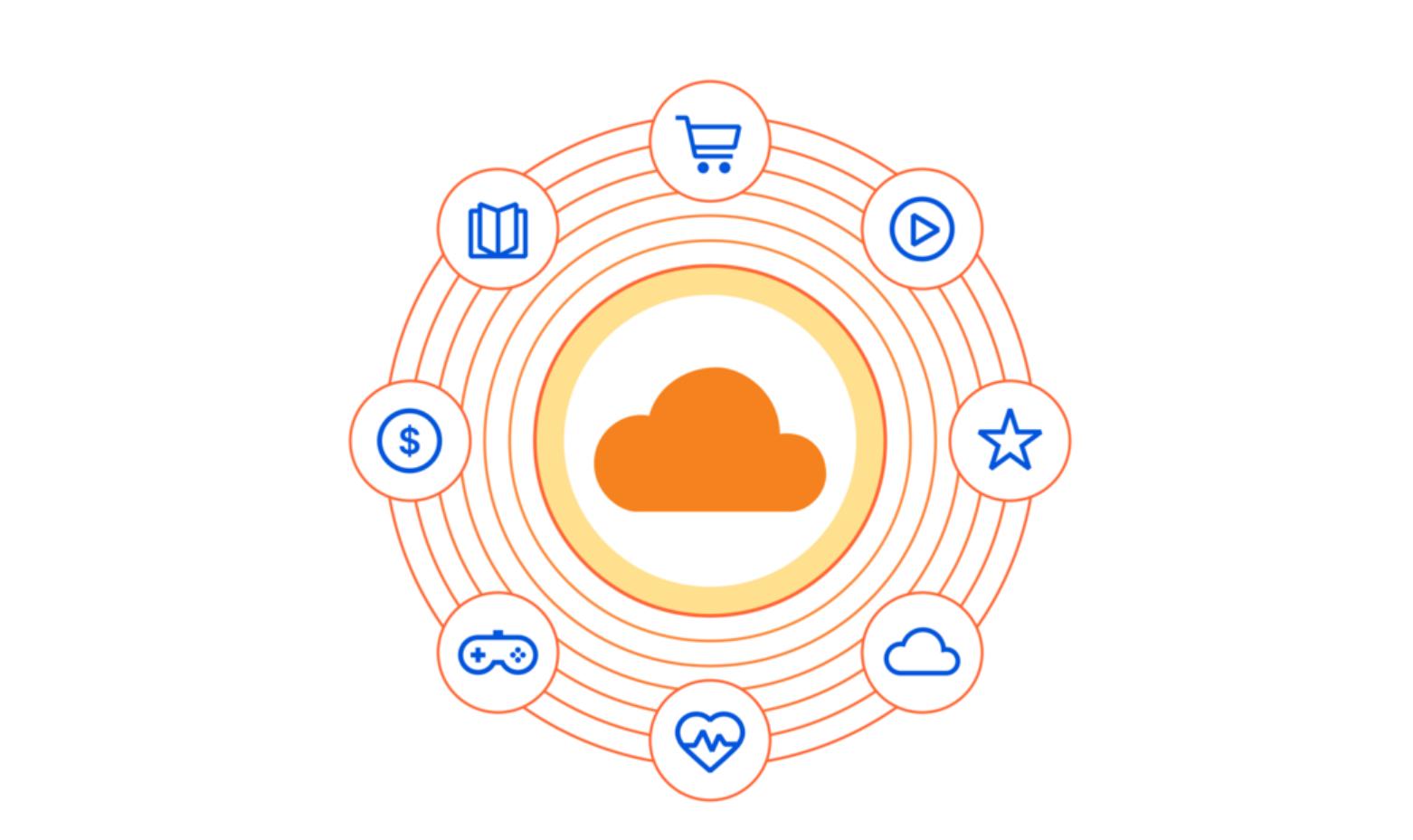 Introducing Cloudflare's Technology Partner Program